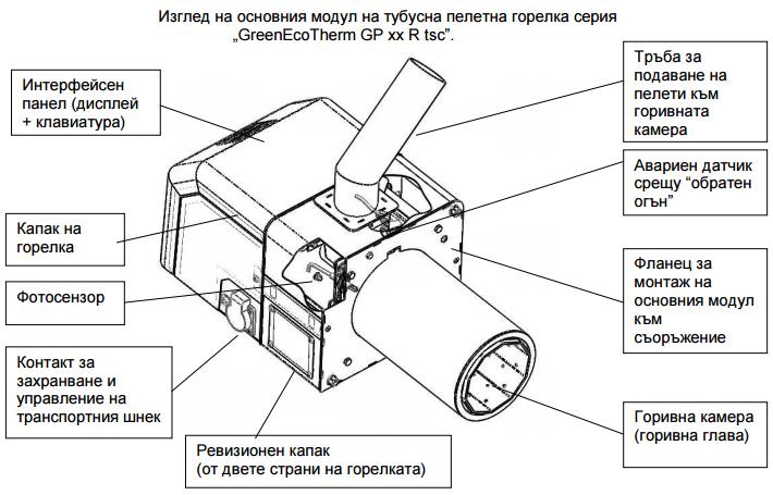 Основни модули на тубусна горелка